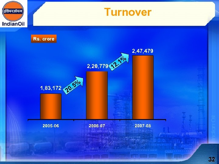 Turnover Rs. crore 2, 479 . 1% 2 2, 20, 779 1 1, 83,