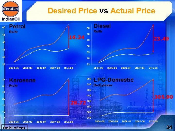 Desired Price vs Actual Price Diesel Petrol Rs/ltr 16. 34 LPG-Domestic Kerosene Rs/Cylinder Rs/ltr