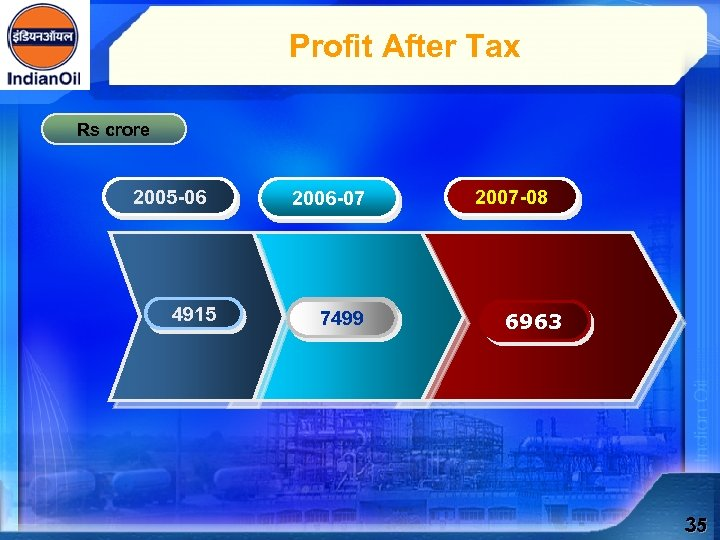 Profit After Tax Rs crore 2005 -06 4915 2006 -07 7499 2007 -08 6963
