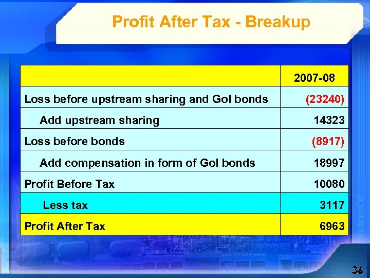 Profit After Tax - Breakup 2007 -08 Loss before upstream sharing and Go. I