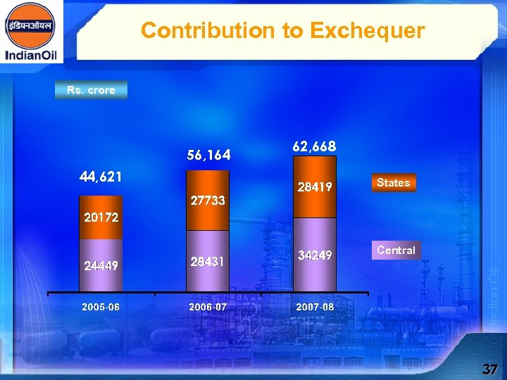 Contribution to Exchequer Rs. crore 56, 164 44, 621 62, 668 States Central 37