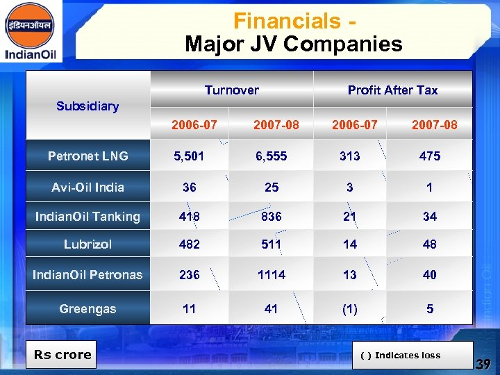 Financials - Major JV Companies Turnover Profit After Tax Subsidiary 2006 -07 2007 -08