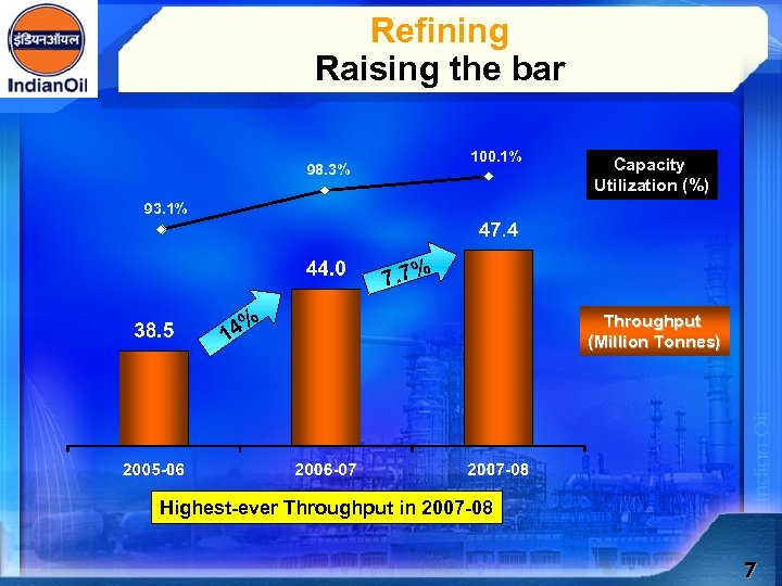 Refining Raising the bar 100. 1% 98. 3% Capacity Utilization (%) 93. 1% 7.