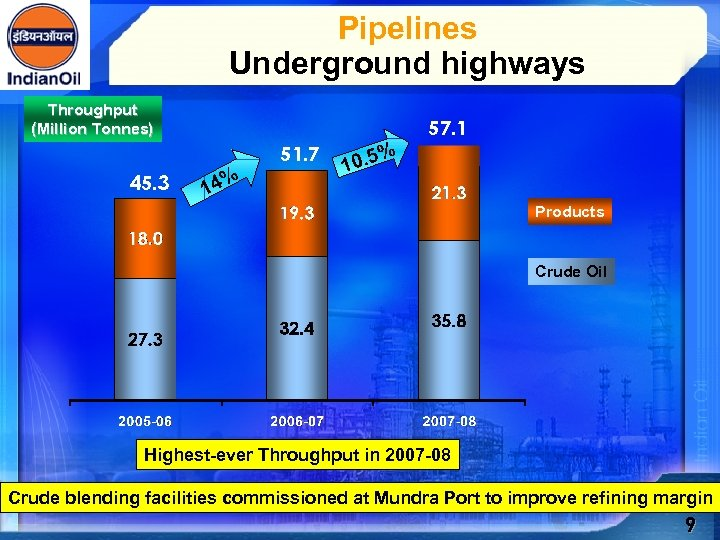 Pipelines Underground highways Throughput (Million Tonnes) 57. 1 51. 7 45. 3 % 14