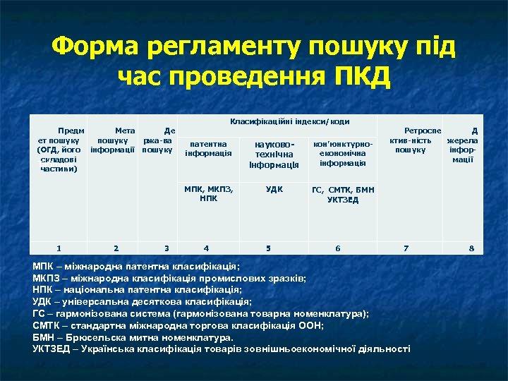 Форма регламенту пошуку під час проведення ПКД Предм Мета Де ет пошуку ржа-ва (ОГД,