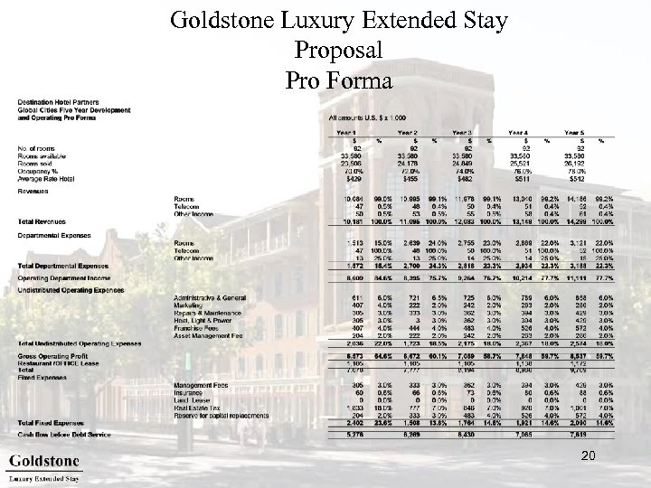 Goldstone Luxury Extended Stay Proposal Pro Forma 20