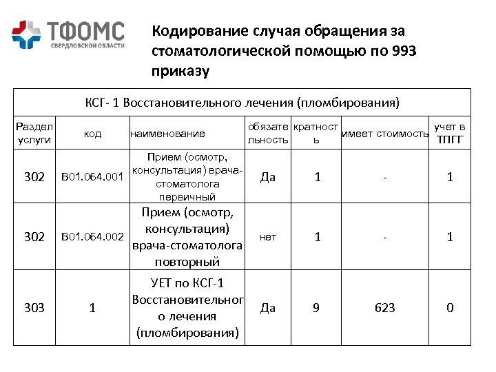 Кодирование случая обращения за стоматологической помощью по 993 приказу КСГ- 1 Восстановительного лечения (пломбирования)
