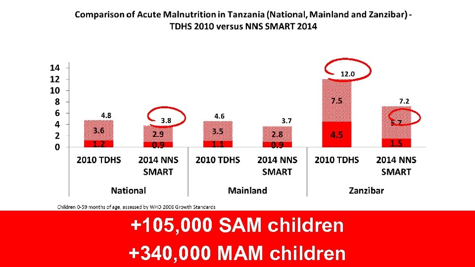 +105, 000 SAM children +340, 000 MAM children