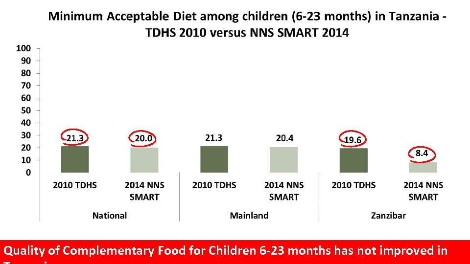 Quality of Complementary Food for Children 6 -23 months has not improved in