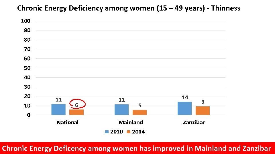 Chronic Energy Deficiency among women (15 – 49 years) - Thinness Chronic Energy Deficency