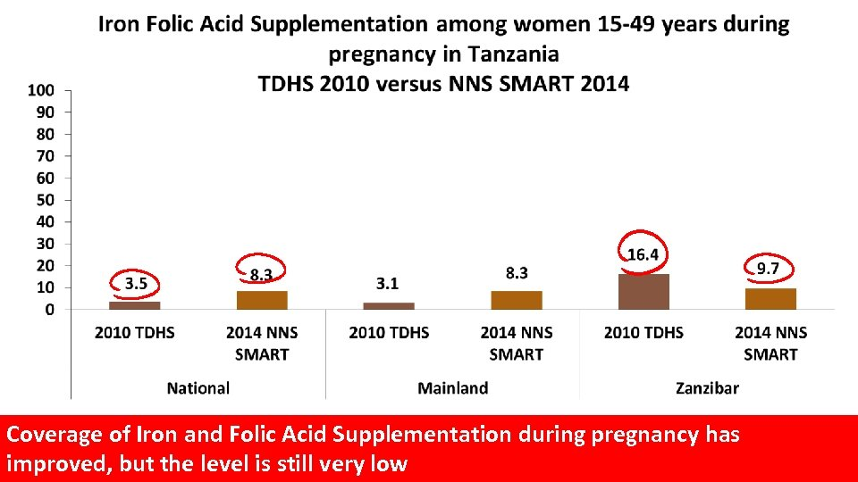 Coverage of Iron and Folic Acid Supplementation during pregnancy has improved, but the level