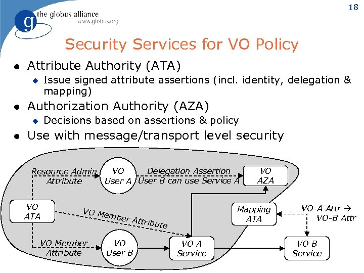 18 Security Services for VO Policy l Attribute Authority (ATA) Issue signed attribute assertions