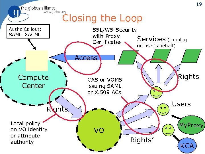 19 Closing the Loop Authz Callout: SAML, XACML SSL/WS-Security with Proxy Services (running Certificates
