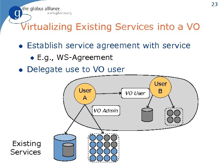 23 Virtualizing Existing Services into a VO l Establish service agreement with service u