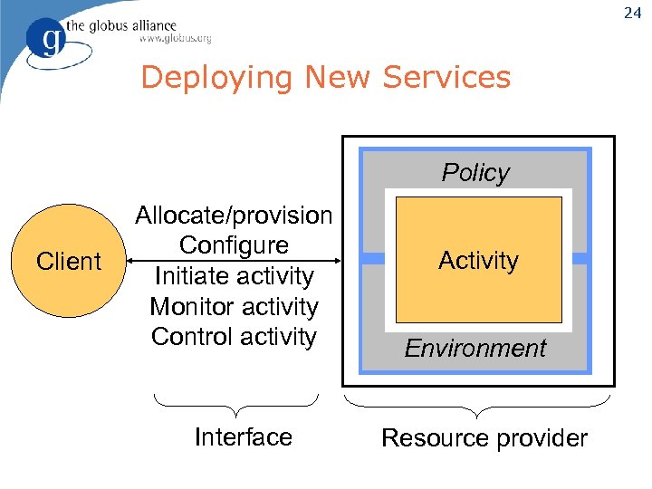 24 Deploying New Services Policy Client Allocate/provision Configure Initiate activity Monitor activity Control activity