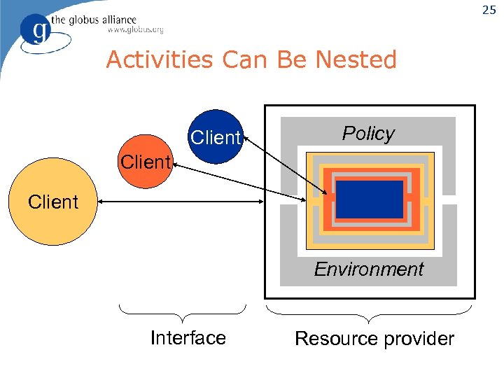 25 Activities Can Be Nested Client Policy Client Environment Interface Resource provider