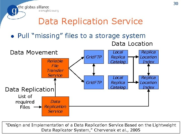 """30 Data Replication Service l Pull """"missing"""" files to a storage system Data Location"""
