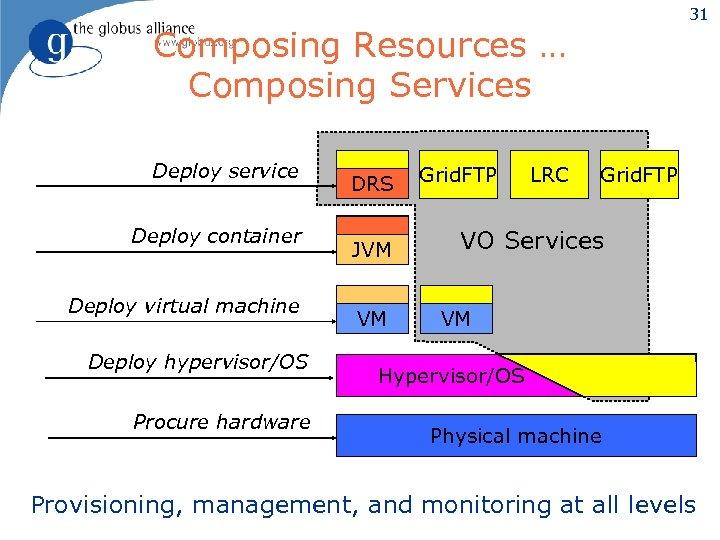 31 Composing Resources … Composing Services Deploy service Deploy container Deploy virtual machine Deploy