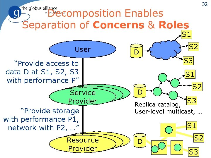 32 Decomposition Enables Separation of Concerns & Roles S 1 User D S 3