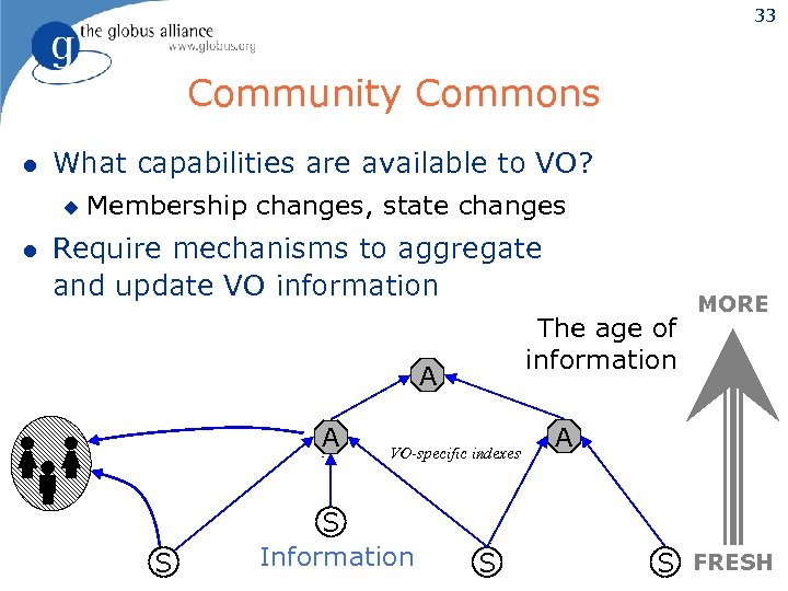 33 Community Commons l What capabilities are available to VO? u l Membership changes,
