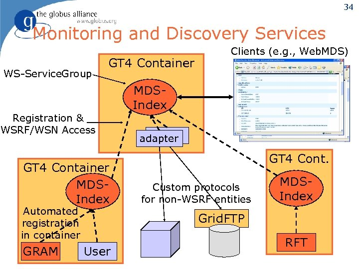 34 Monitoring and Discovery Services WS-Service. Group GT 4 Container Clients (e. g. ,