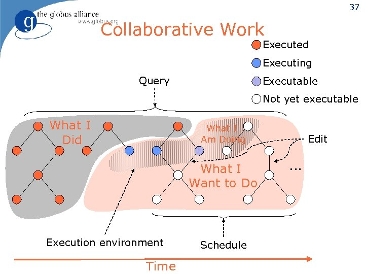 37 Collaborative Work Executed Executing Query Executable Not yet executable What I Did What