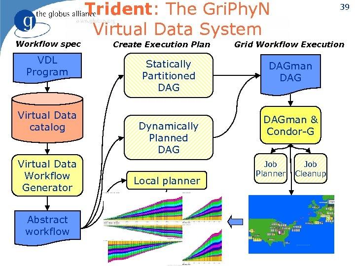 Trident: The Gri. Phy. N Virtual Data System Workflow spec VDL Program Virtual Data