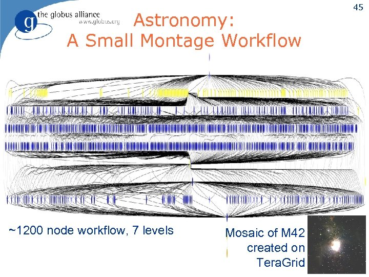 Astronomy: A Small Montage Workflow ~1200 node workflow, 7 levels Mosaic of M 42