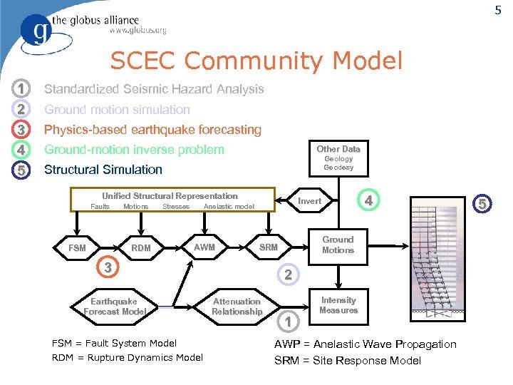 5 SCEC Community Model 1 2 3 4 5 Standardized Seismic Hazard Analysis Ground