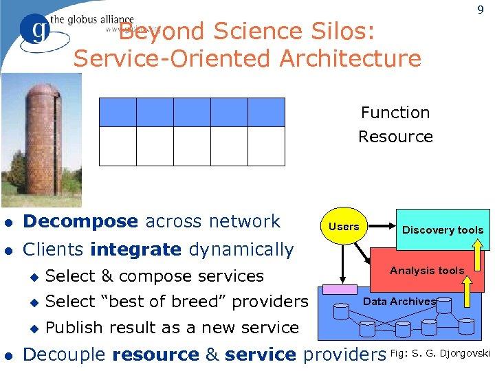 Beyond Science Silos: Service-Oriented Architecture 9 Function Resource l Decompose across network l Clients