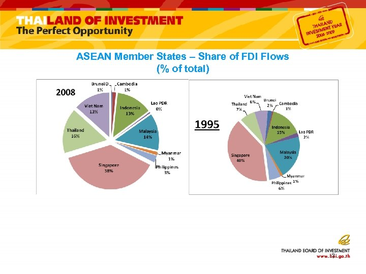 ASEAN Member States – Share of FDI Flows (% of total) 7