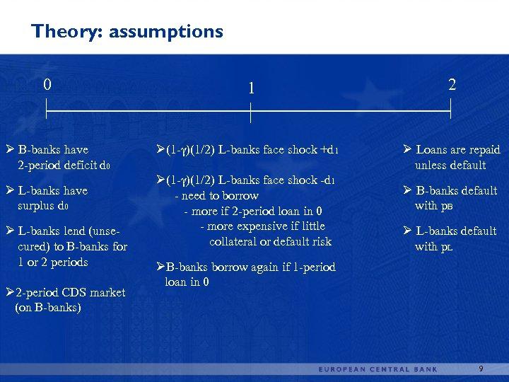 Theory: assumptions 0 Ø B-banks have 2 -period deficit d 0 Ø L-banks have