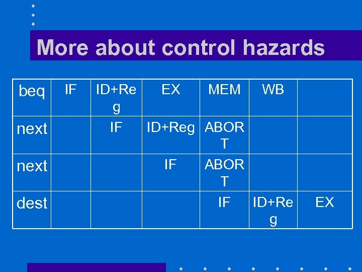 More about control hazards beq next dest IF ID+Re EX MEM WB g IF