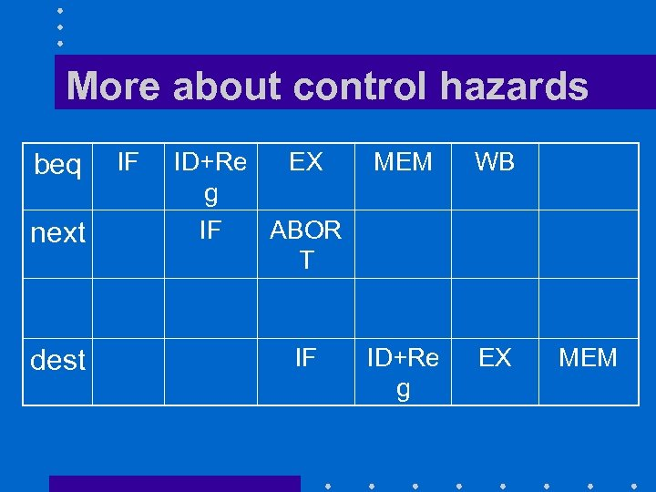 More about control hazards beq next dest IF ID+Re EX g IF ABOR T