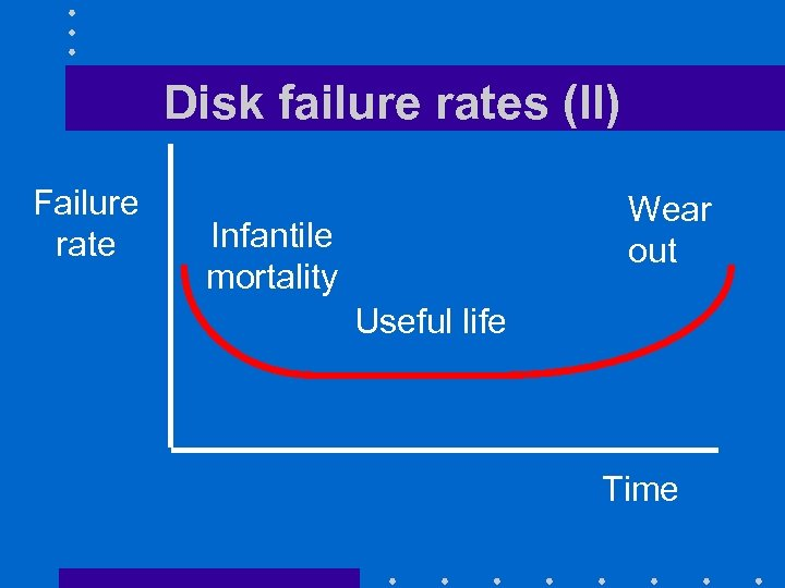 Disk failure rates (II) Failure rate Wear out Infantile mortality Useful life Time