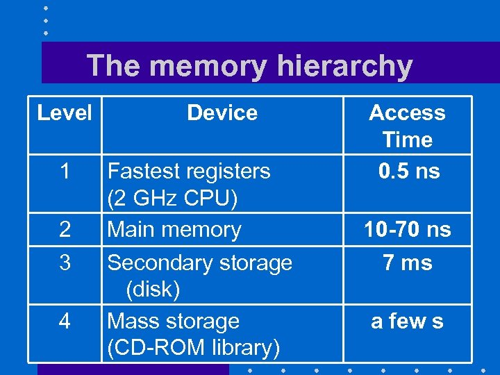 The memory hierarchy Level 1 2 3 4 Device Fastest registers (2 GHz CPU)