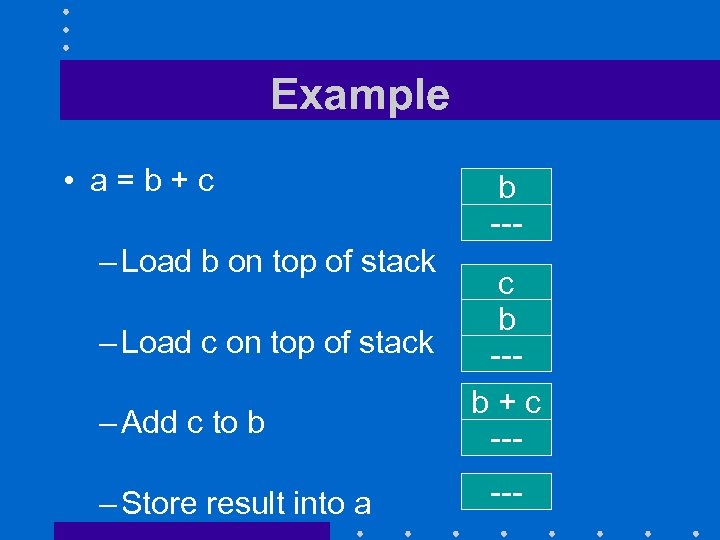 Example • a=b+c – Load b on top of stack – Load c on