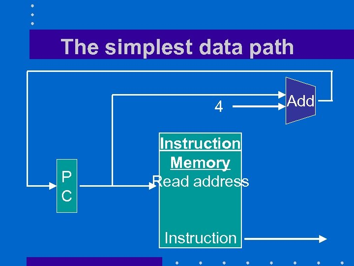 The simplest data path 4 P C Instruction Memory Read address Instruction Add