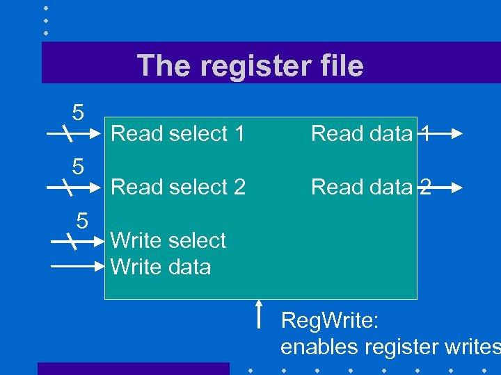 The register file 5 5 5 Read select 1 Read data 1 Read select