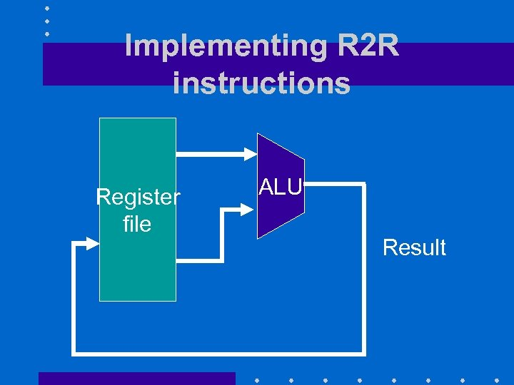 Implementing R 2 R instructions Register file ALU Result