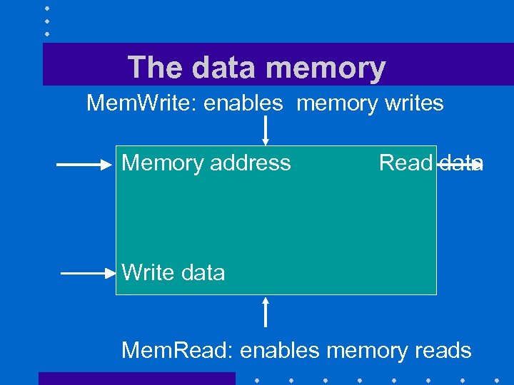 The data memory Mem. Write: enables memory writes Memory address Read data Write data