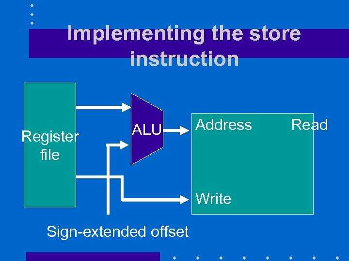 Implementing the store instruction Register file ALU Address Write Sign-extended offset Read