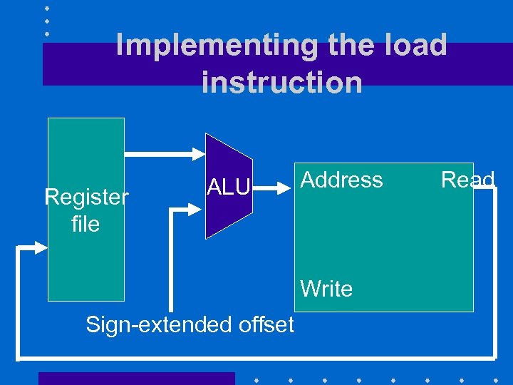 Implementing the load instruction Register file ALU Address Write Sign-extended offset Read