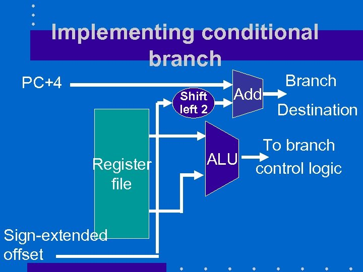 Implementing conditional branch PC+4 Shift left 2 Register file Sign-extended offset Add ALU Branch
