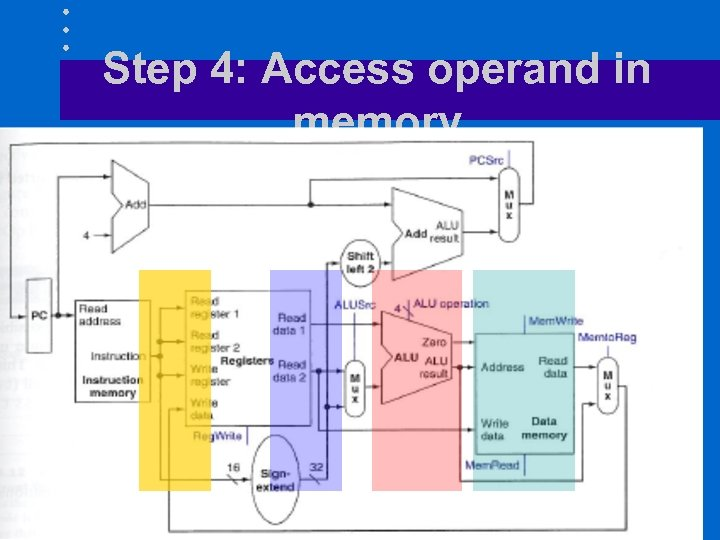 Step 4: Access operand in memory