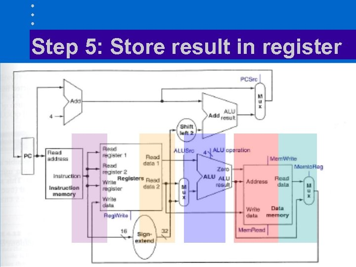Step 5: Store result in register