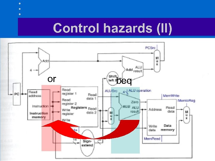 Control hazards (II) or beq