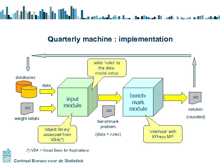 Quarterly machine : implementation adds 'rules' to the data: model setup databases data .