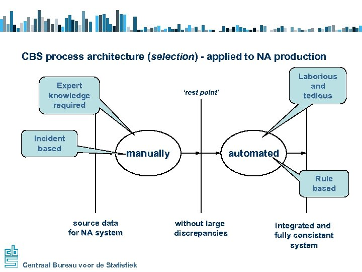 CBS process architecture (selection) - applied to NA production Expert knowledge required Incident based