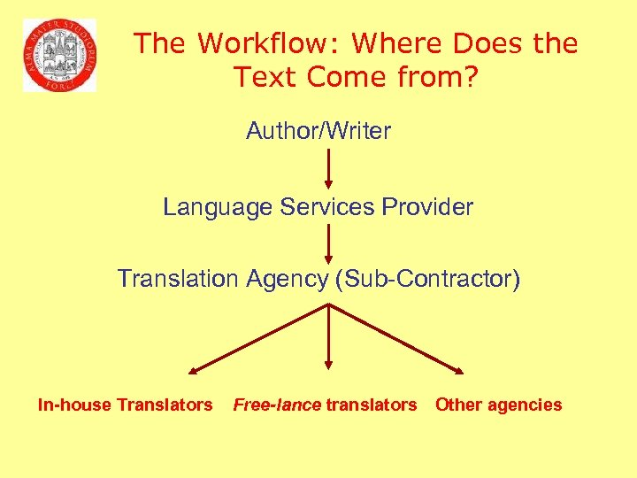 The Workflow: Where Does the Text Come from? Author/Writer Language Services Provider Translation Agency